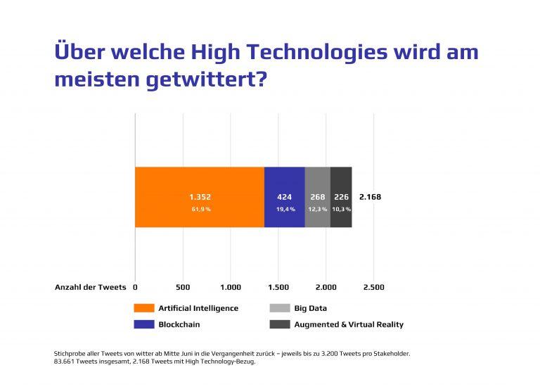 High Technology Tweets
