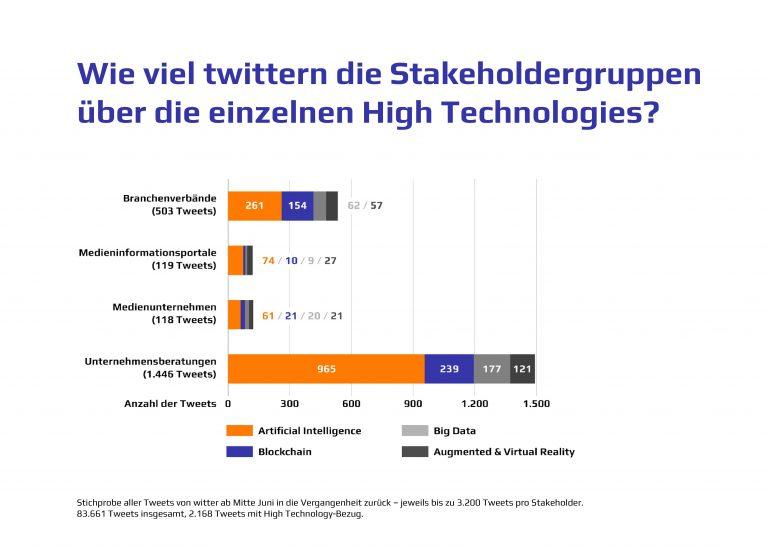 Menge High Technolgy Stakeholder Tweets